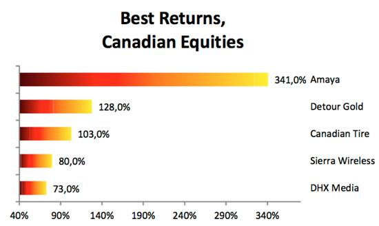 best-returns-canadian-equities