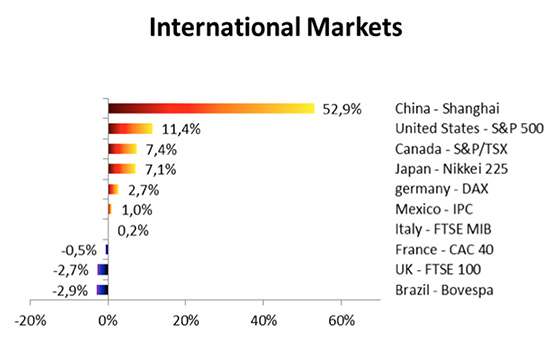 international-markets