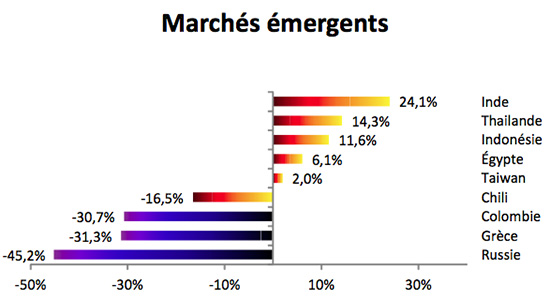 marches-emergents