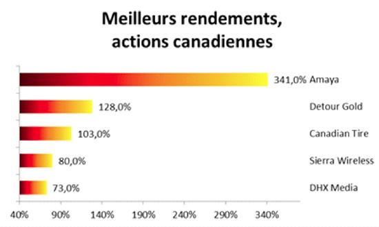 meilleurs-rendement-actions-canadiennes