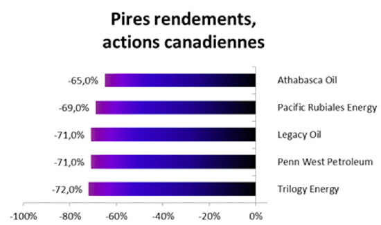 pire-rendements-actions-canadiennes