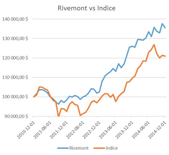 rivemont-versus-indice
