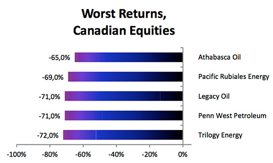 worst-returns-canadian-equities