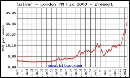 Silver-london-pm-fix-2000-present