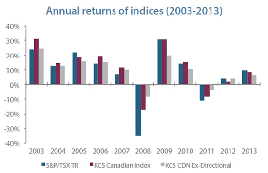 annual-return-of-indices-2003-2013