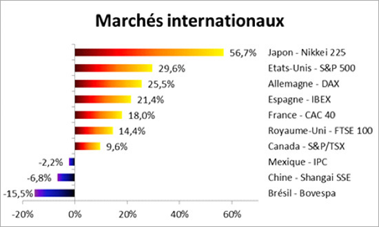 marches-internationaux