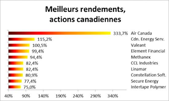 meilleurs-rendements-actions-canadiennes