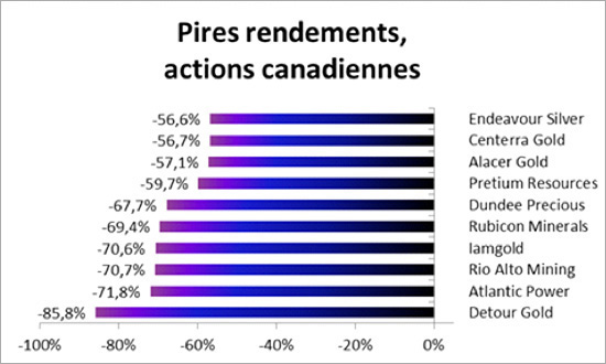pires-rendements-actions-canadiennes