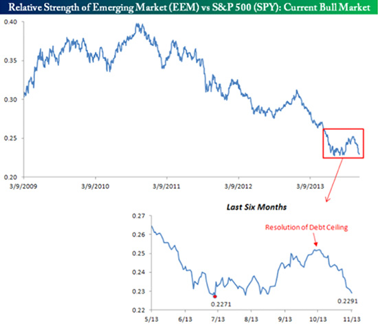 relative-strength-of-emerging-market-vs-sp500