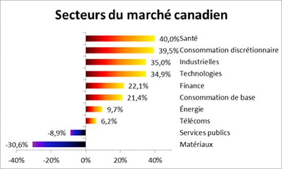 secteur-du-marche-canadien