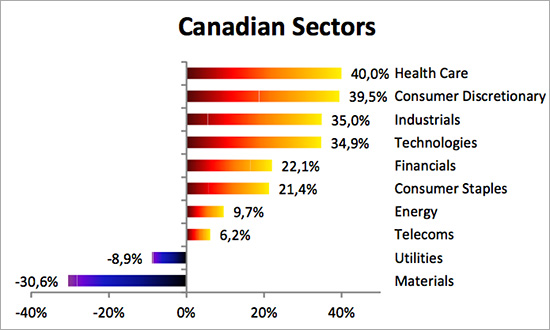 canadian-sectors