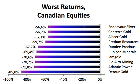 worst-returns-canaian-equities