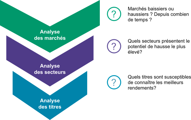 La-methodologie-de-gestion