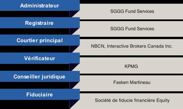 table-intervenants-fr