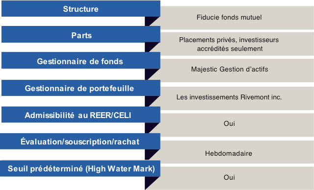 table-structure-fr